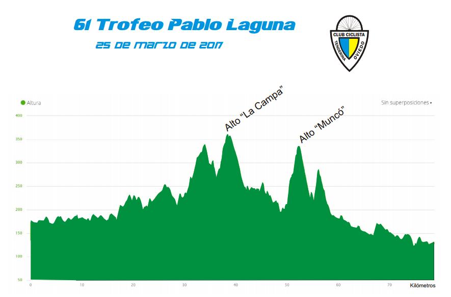 Definido el recorrido del 61º Trofeo Pablo Laguna